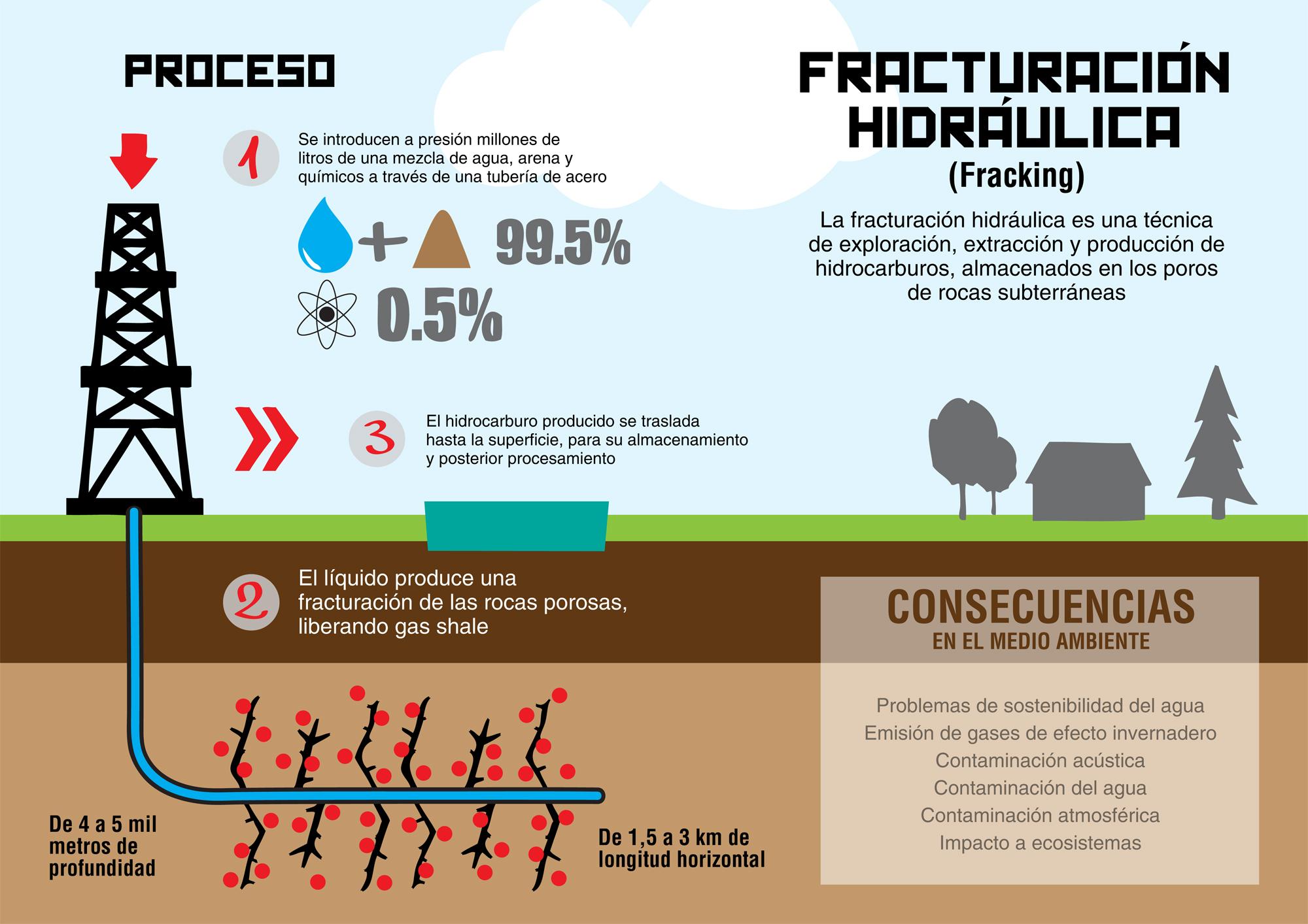 Grafica alusiva a Gestión del agua y minería en los tiempos del fracking