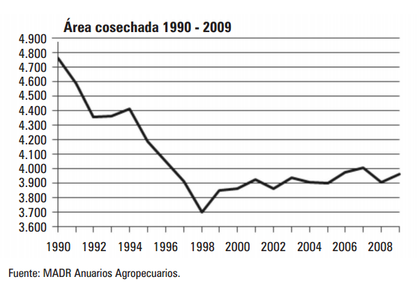 La Triste Historia De La Agricultura Colombiana Y La Renta Desalmada