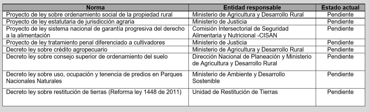 Grafica alusiva a Estado actual de los decretos y proyectos de ley relacionados con la implementación del punto 1 del acuerdo de paz