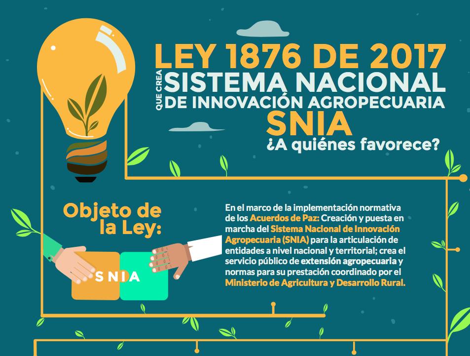 Gráfica alusiva a Infografía. Ley 1876 de 2017 que crea el Sistema Nacional de Innovación Agropecuaria SNIA ¿A quién favorece?