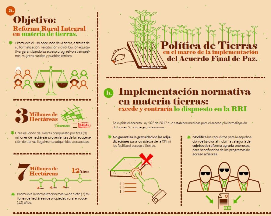 Imagen relacionada con Infografía: Política de Tierras en el marco de la implementación del Acuerdo Final de Paz.
