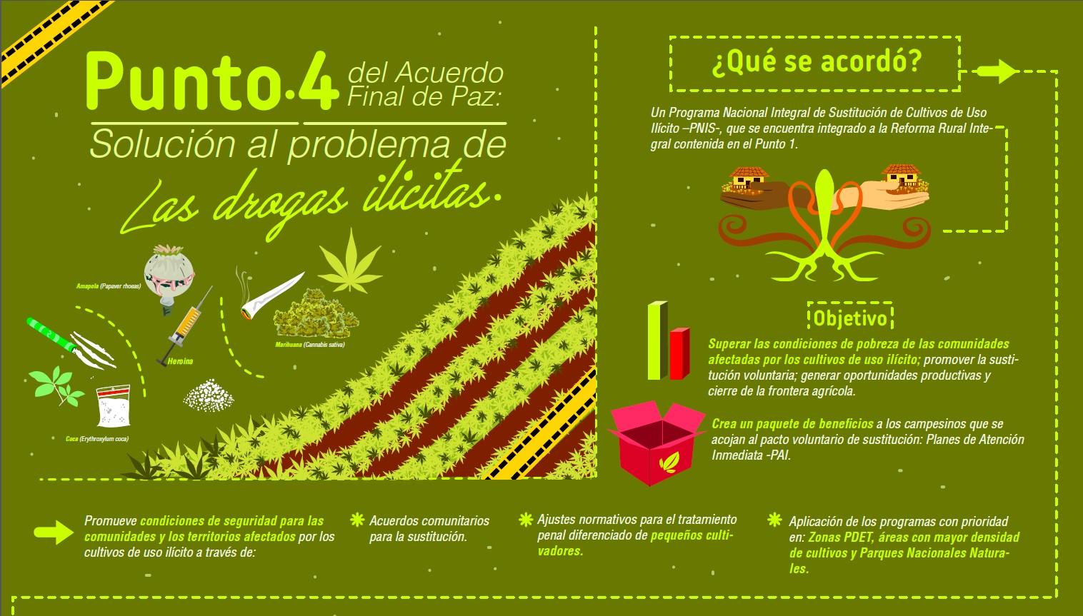 Imagen relacionada con Infografía: Punto 4 del Acuerdo de Paz: Solución al problema de las drogas ilicitas